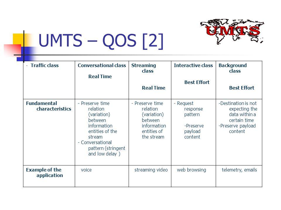 UMTS – QOS [2] · Traffic class Conversational class Real Time